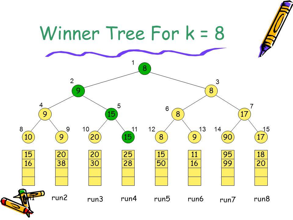 Winner Tree For k = 8 20 38 20 30 25 28 15 50 11 16 95 99 18 20 15 16 1092015899017 915817 8 98 1 2 3 4 5 6 7 89101112131415 run1 run2 run3 run4 run5