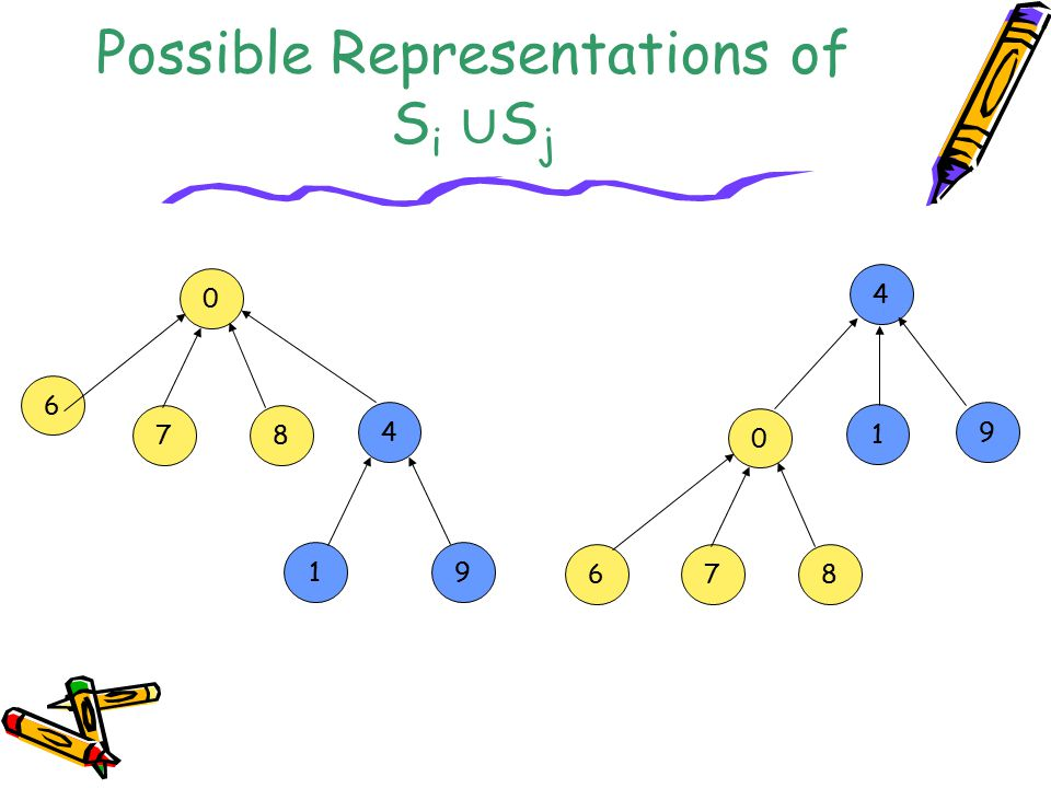 Possible Representations of S i ∪ S j 0 6 78 4 19 4 1 9 0 678
