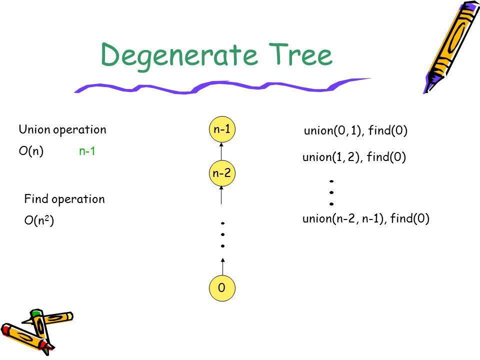 Degenerate Tree n-1 n-2 0 union(0, 1), find(0) union(1, 2), find(0) union(n-2, n-1), find(0) Union operation O(n) n-1 Find operation O(n 2 )