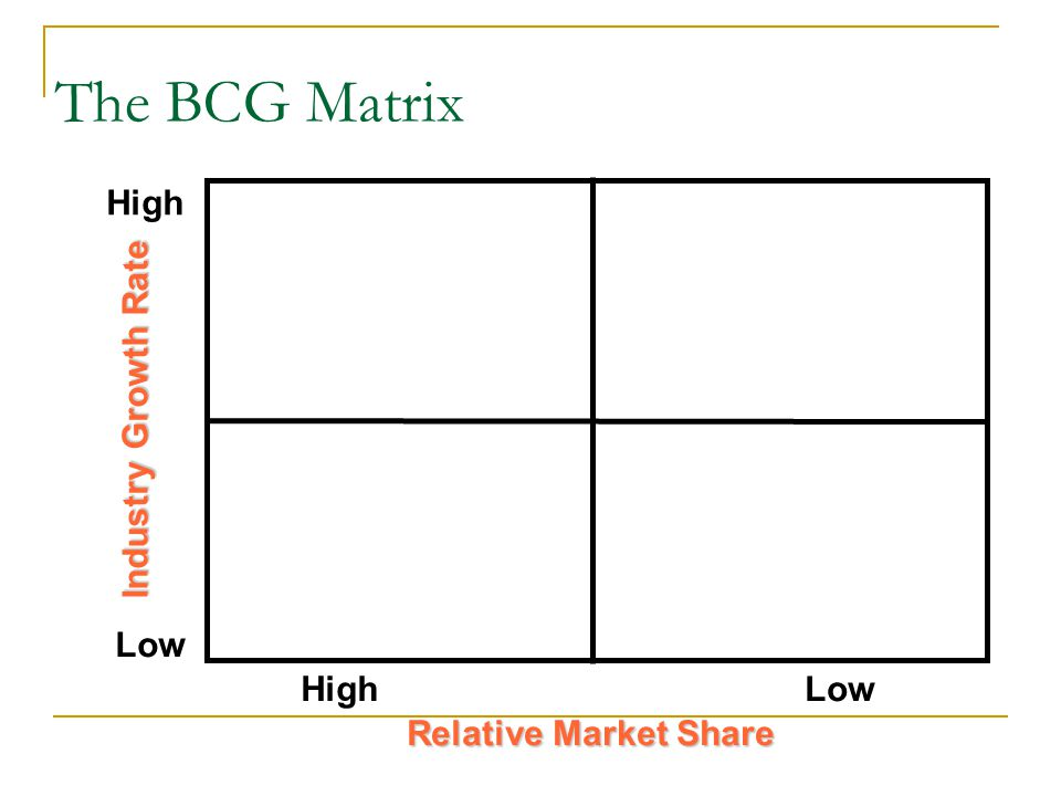 The BCG Matrix High Low Industry Growth Rate Relative Market Share