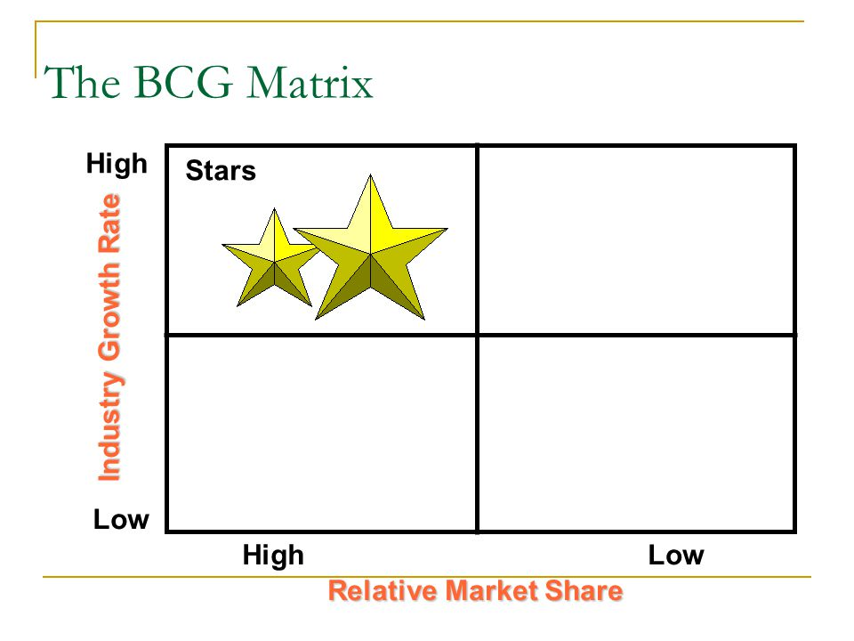 High Low Industry Growth Rate Relative Market Share The BCG Matrix Stars