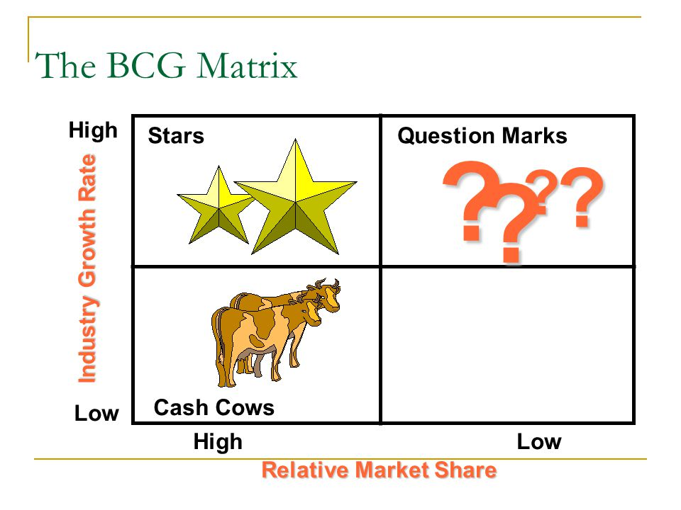 High Low Industry Growth Rate Relative Market Share The BCG Matrix .