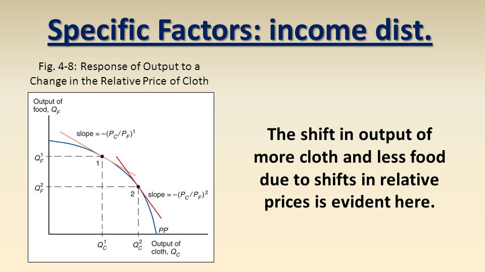 Fig. 4-8: Response of Output to a Change in the Relative Price of Cloth Specific Factors: income dist. The shift in output of more cloth and less food