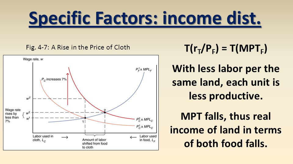 Specific Factors: income dist.Fig.
