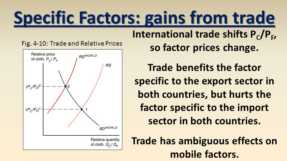 Specific Factors: gains from trade International trade shifts P C /P F, so factor prices change.