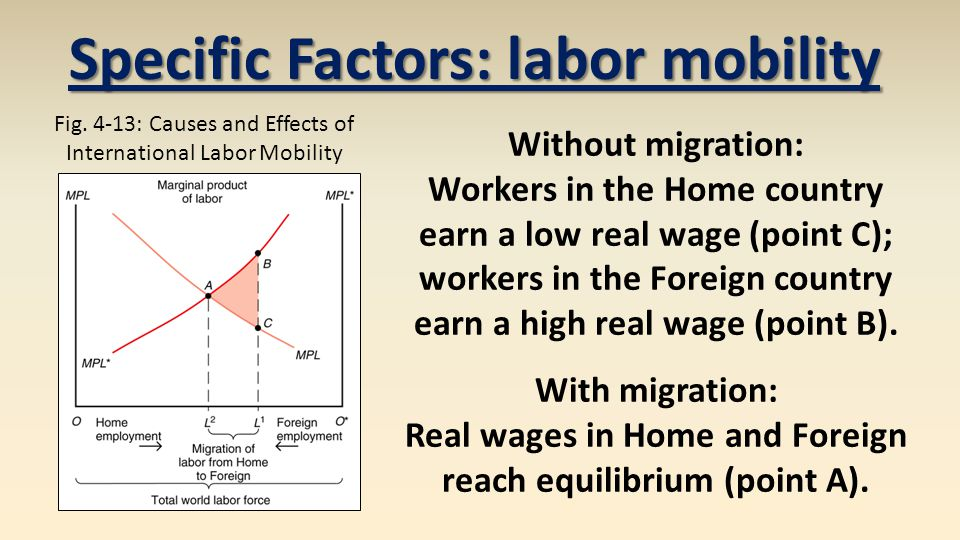 Specific Factors: labor mobility Without migration: Workers in the Home country earn a low real wage (point C); workers in the Foreign country earn a high real wage (point B).