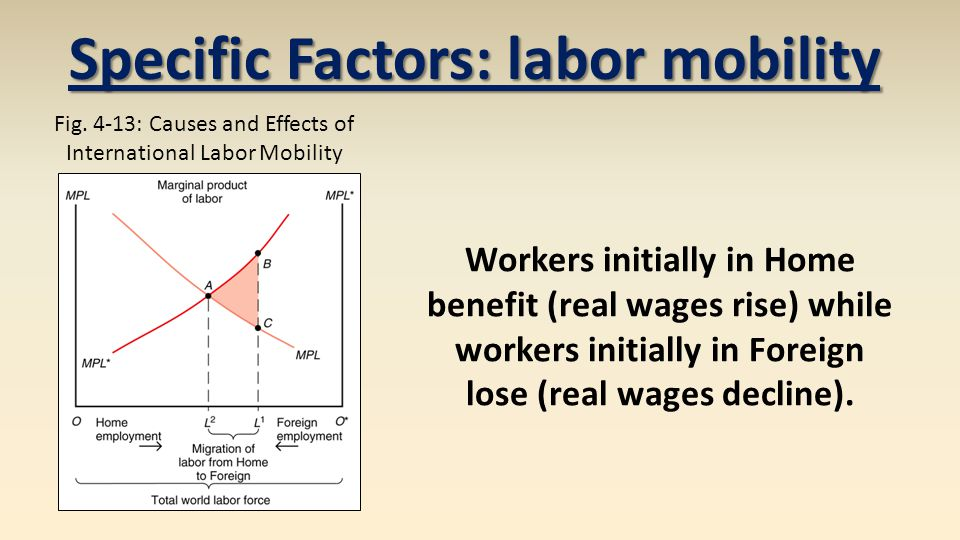 Specific Factors: labor mobility Fig.