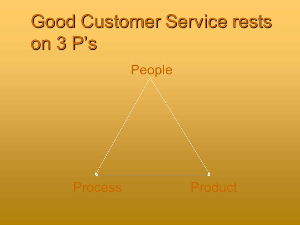 Good Customer Service rests on 3 P's People ProductProcess