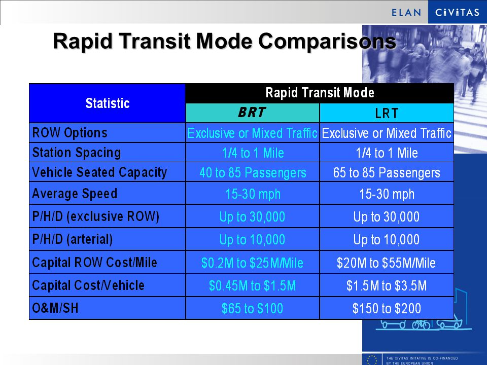 Rapid Transit Mode Comparisons Source: SpeedLink- A Rapid Transit Option for Greater Detroit.