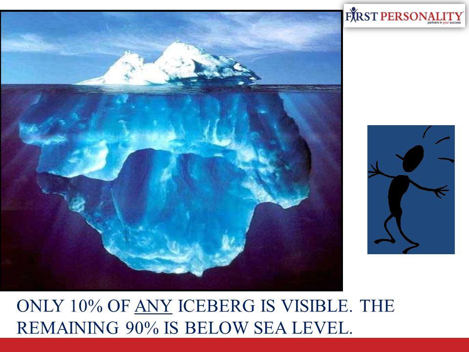SEA LEVEL 10 % 90 % VISIBLE ABOVE SEA LEVEL INVISIBLE BELOW SEA LEVEL