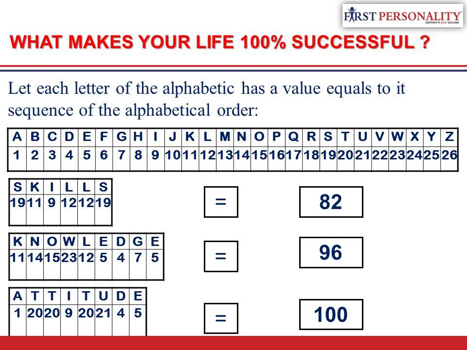 WHAT MAKES YOUR LIFE 100% SUCCESSFUL ? ABCDEFGHIJKLMNOPQRSTUVWXYZ 1234567891011121314151617181920212223242526 ATTITUDE 120 9 2145 KNOWLEDGE 1114152312