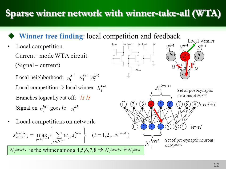 12 Local competition Current –mode WTA circuit (Signal – current) Local competitions on network Sparse winner network with winner-take-all (WTA) Local neighborhood: Local competition  local winner Branches logically cut off: l1 l3 Signal on goes to  Winner tree finding: local competition and feedback Set of post-synaptic neurons of N 4 level Set of pre-synaptic neurons of N 4 level+1 N 4 level+1 is the winner among 4,5,6,7,8  N 4 level+1  N 4 level 5 4 7 6 8 2 34 6 9 i j 1 2 3 751 level+1 level Local winner l2 l1 l3 X X 4