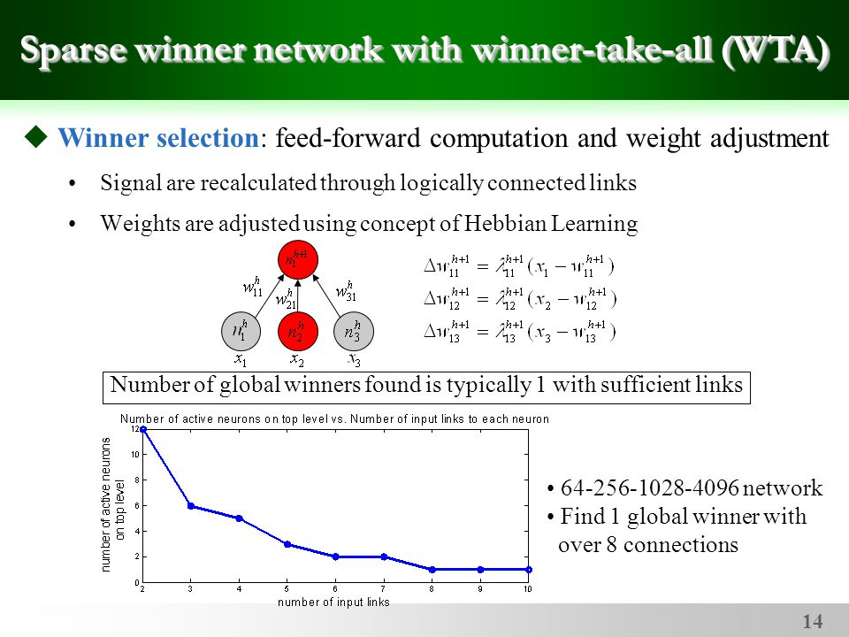 14 Signal are recalculated through logically connected links Weights are adjusted using concept of Hebbian Learning Sparse winner network with winner-take-all (WTA)  Winner selection: feed-forward computation and weight adjustment Number of global winners found is typically 1 with sufficient links 64-256-1028-4096 network Find 1 global winner with over 8 connections