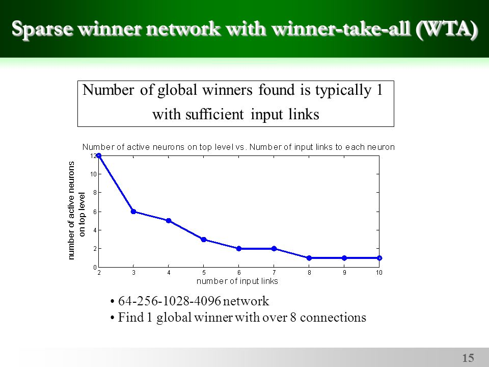 15 Sparse winner network with winner-take-all (WTA) Number of global winners found is typically 1 with sufficient input links 64-256-1028-4096 network Find 1 global winner with over 8 connections