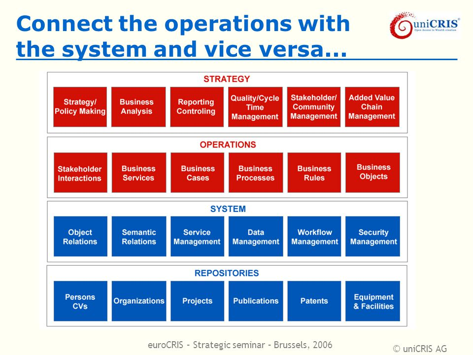 © uniCRIS AG euroCRIS – Strategic seminar – Brussels, 2006 Connect the operations with the system and vice versa...