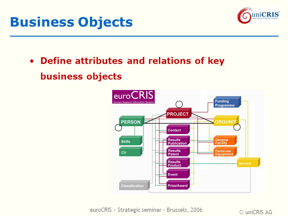 © uniCRIS AG euroCRIS – Strategic seminar – Brussels, 2006 Business Objects Define attributes and relations of key business objects