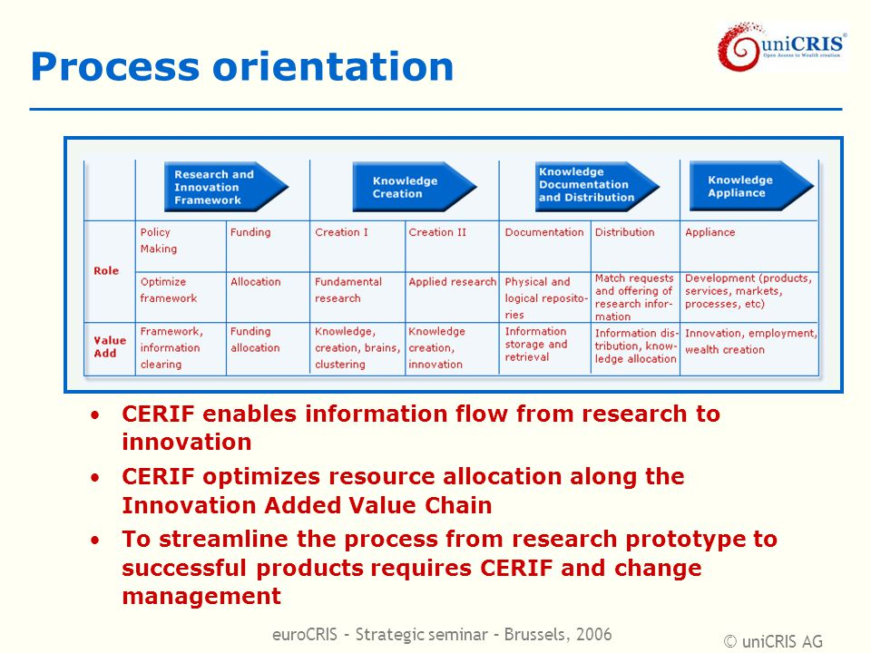 © uniCRIS AG euroCRIS – Strategic seminar – Brussels, 2006 Process orientation CERIF enables information flow from research to innovation CERIF optimizes resource allocation along the Innovation Added Value Chain To streamline the process from research prototype to successful products requires CERIF and change management