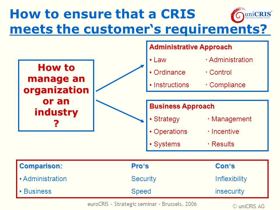 © uniCRIS AG euroCRIS – Strategic seminar – Brussels, 2006 How to ensure that a CRIS meets the customer's requirements.