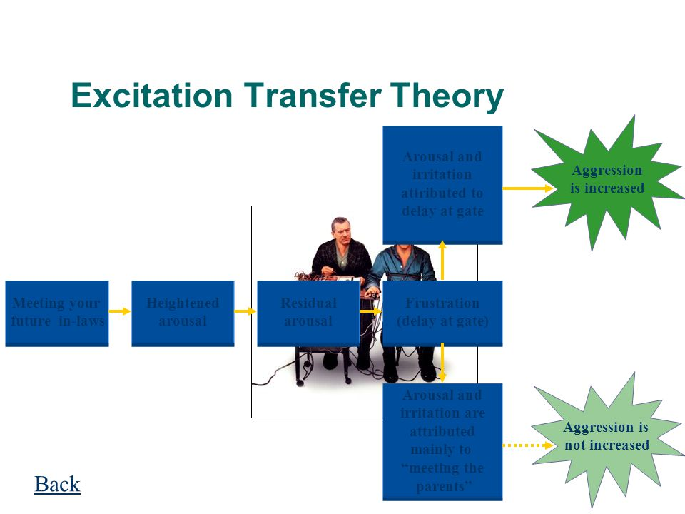 Excitation Transfer Theory Aggression is increased Aggression is not increased Arousal and irritation attributed to delay at gate Arousal and irritati