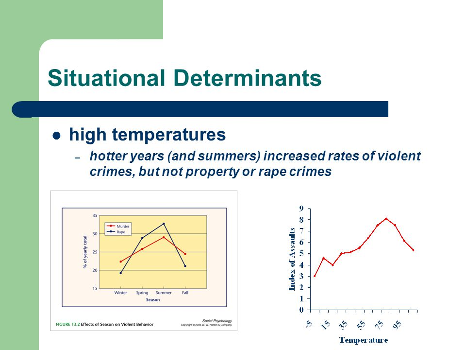 Situational Determinants high temperatures – hotter years (and summers) increased rates of violent crimes, but not property or rape crimes