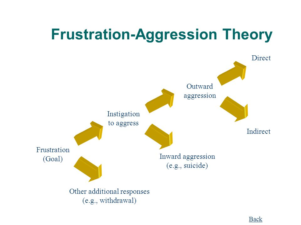 Frustration-Aggression Theory Frustration (Goal) Other additional responses (e.g., withdrawal) Instigation to aggress Outward aggression Inward aggres