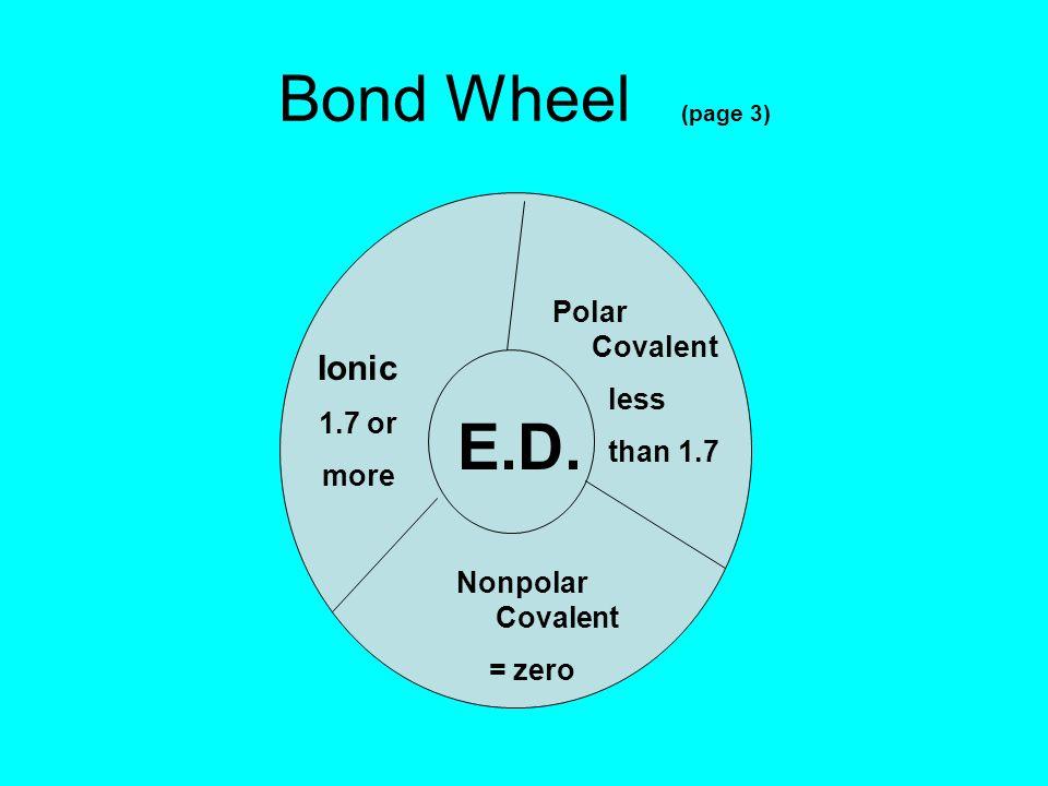 Bond Wheel (page 3) E.D. Ionic 1.7 or more Polar Covalent less than 1.7 Nonpolar Covalent = zero