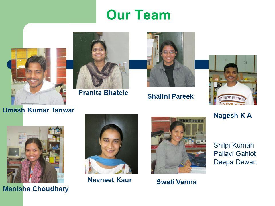 Our Team Nagesh K A Manisha Choudhary Swati Verma Pranita Bhatele Umesh Kumar Tanwar Shalini Pareek Shilpi Kumari Pallavi Gahlot Deepa Dewan Navneet Kaur