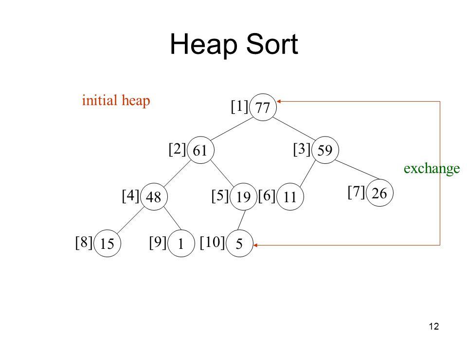 12 77 [1] 61 [2] 59 [3] 48 [4] 19 [5] 11 [6] 26 [7] 15 [8] 1 [9] 5 [10] initial heap exchange Heap Sort