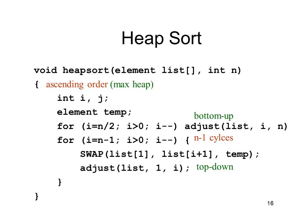 16 Heap Sort void heapsort(element list[], int n) { int i, j; element temp; for (i=n/2; i>0; i--) adjust(list, i, n); for (i=n-1; i>0; i--) { SWAP(list[1], list[i+1], temp); adjust(list, 1, i); } ascending order (max heap) n-1 cylces top-down bottom-up