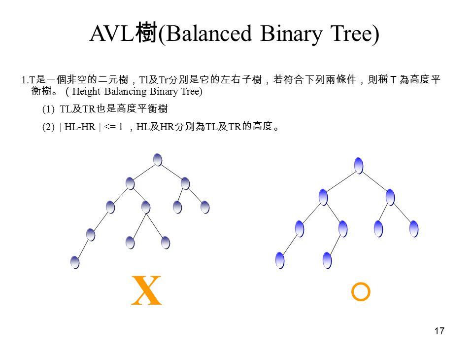 17 AVL 樹 (Balanced Binary Tree) 1.T 是一個非空的二元樹, Tl 及 Tr 分別是它的左右子樹,若符合下列兩條件,則稱T為高度平 衡樹。( Height Balancing Binary Tree) (1) TL 及 TR 也是高度平衡樹 (2) | HL-HR | <= 1 , HL 及 HR 分別為 TL 及 TR 的高度。 X ○