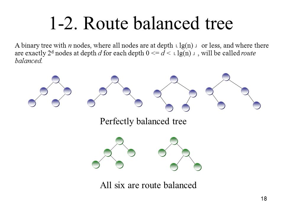 18 1-2. Route balanced tree A binary tree with n nodes, where all nodes are at depth └ lg(n) ┘ or less, and where there are exactly 2 d nodes at depth