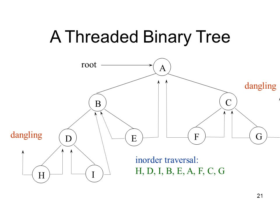 21 A Threaded Binary Tree ABCGEIDHF root dangling inorder traversal: H, D, I, B, E, A, F, C, G
