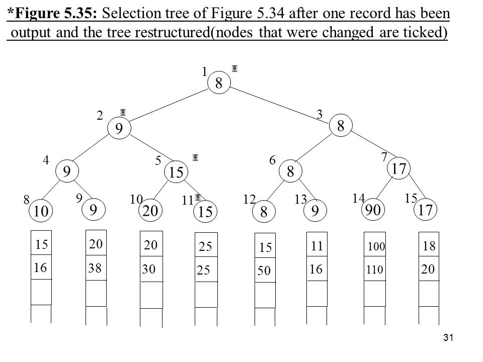 31 *Figure 5.35: Selection tree of Figure 5.34 after one record has been output and the tree restructured(nodes that were changed are ticked) 15 16 20