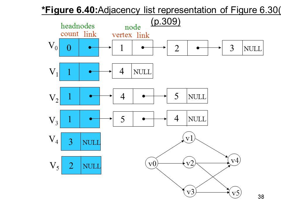38 *Figure 6.40:Adjacency list representation of Figure 6.30(a) (p.309) 0  1  2  3 NULL 1  4 NULL 1  4  5 NULL 1  5  4 NULL 3 NULL 2 NULL V 0 V 1 V 2 V 3 V 4 V 5 v0 v1 v2 v3 v4 v5 count link headnodes vertex link node