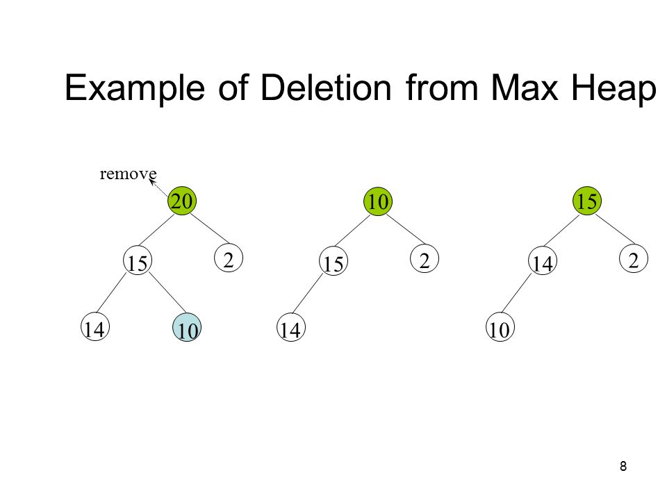 8 Example of Deletion from Max Heap 20 remove 15 2 14 10 15 2 14 15 14 2 10