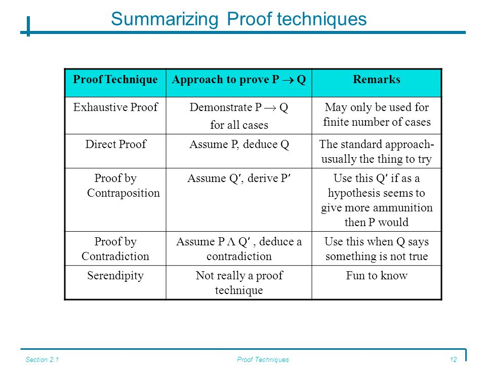 Section 2.1Proof Techniques12 Summarizing Proof techniques Proof Technique Approach to prove P  Q Remarks Exhaustive Proof Demonstrate P  Q for all cases May only be used for finite number of cases Direct ProofAssume P, deduce QThe standard approach- usually the thing to try Proof by Contraposition Assume Q, derive PUse this Q if as a hypothesis seems to give more ammunition then P would Proof by Contradiction Assume P Λ Q, deduce a contradiction Use this when Q says something is not true SerendipityNot really a proof technique Fun to know
