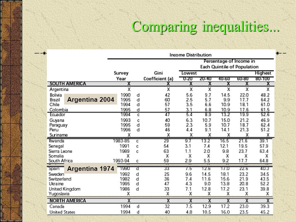 Comparing inequalities... Argentina 1974 Argentina 2004
