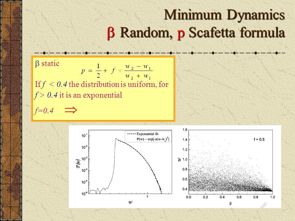 Minimum Dynamics  Random, p Scafetta formula  static If f 0.4 it is an exponential f=0.4 