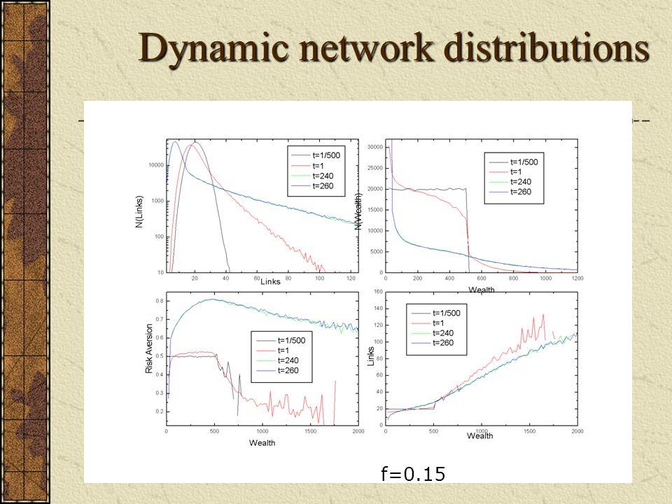 Dynamic network distributions f=0.15