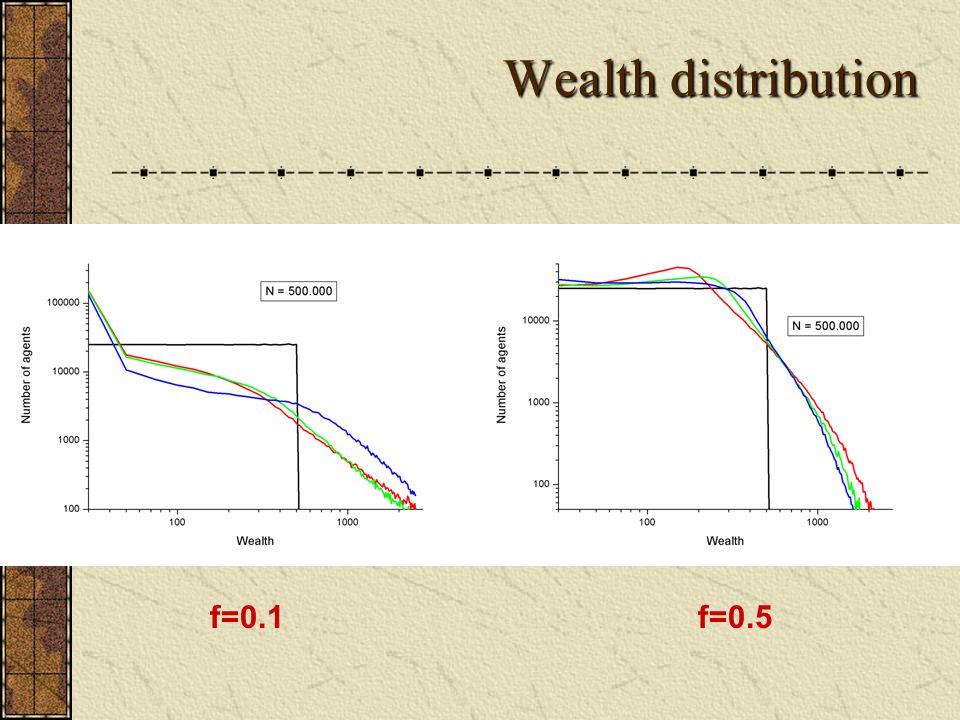 Wealth distribution f=0.1f=0.5