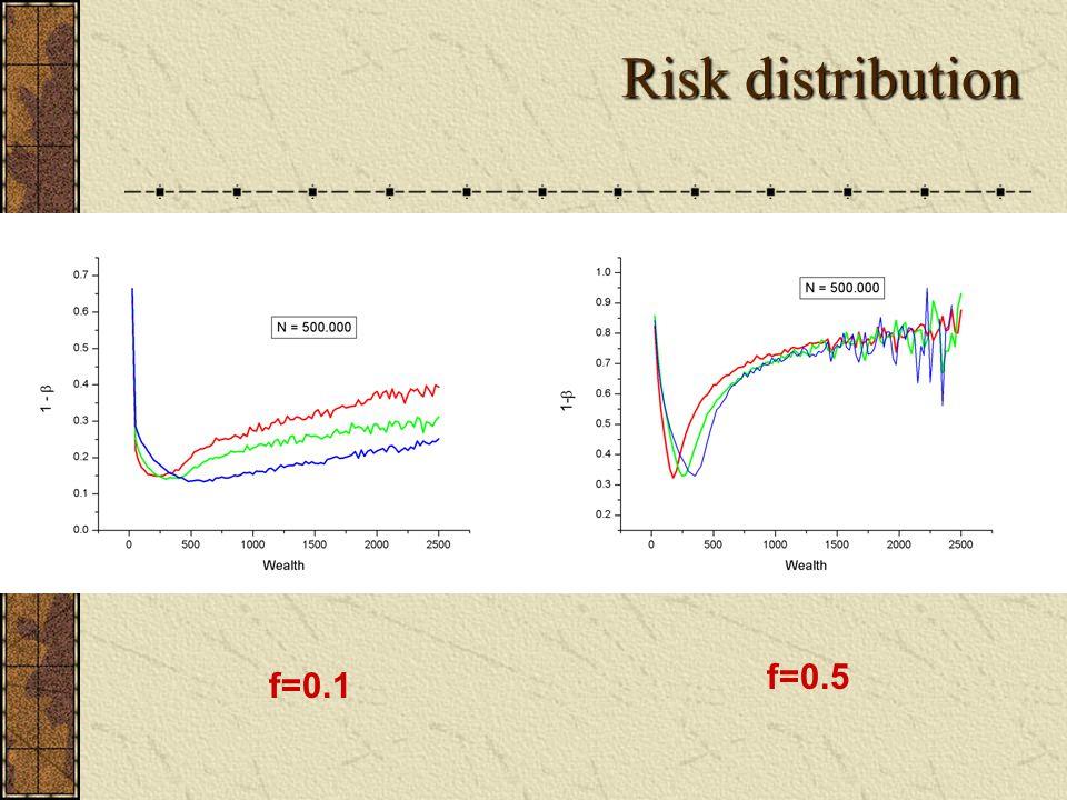 Risk distribution f=0.1 f=0.5