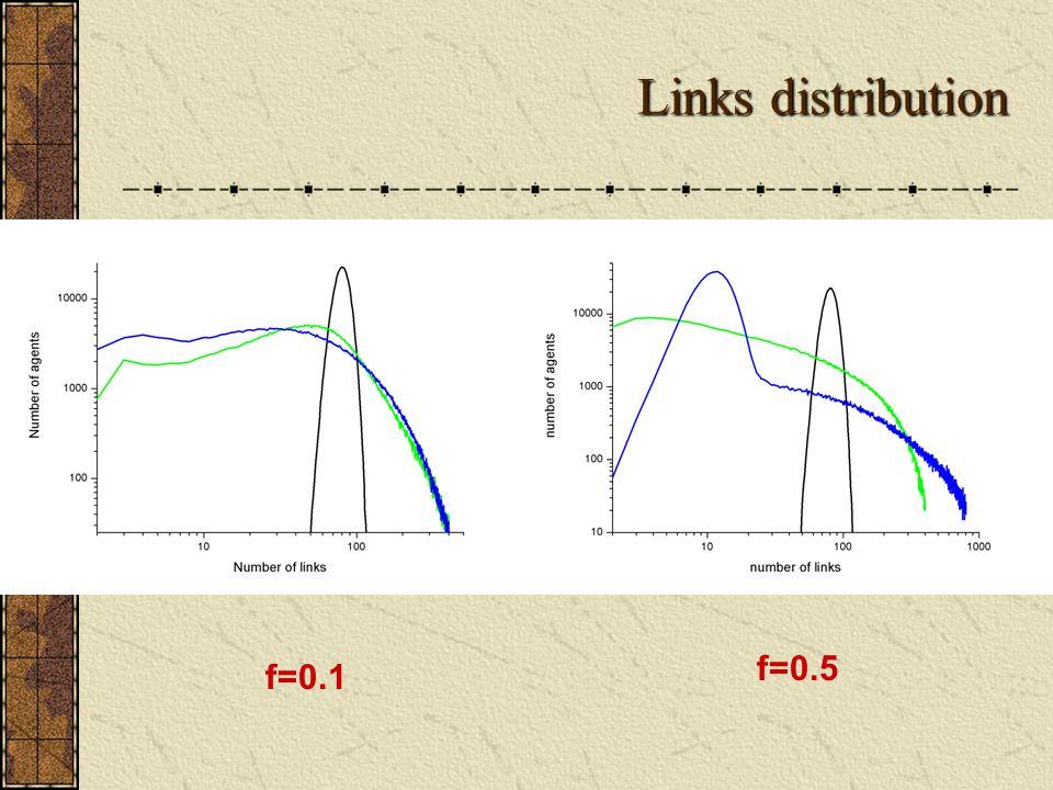 Links distribution f=0.1 f=0.5