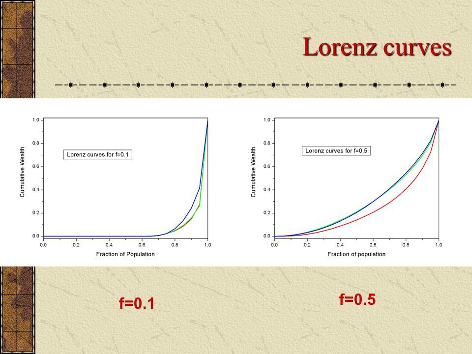 Lorenz curves f=0.1 f=0.5