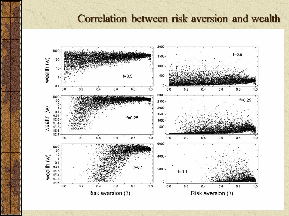 Correlation between risk aversion and wealth