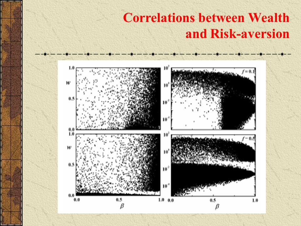 Correlations between Wealth and Risk-aversion