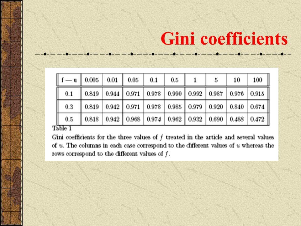 Gini coefficients