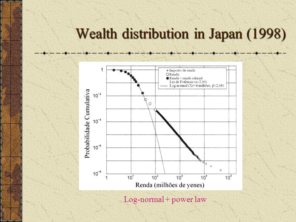 Wealth distribution in Japan (1998) Log-normal + power law