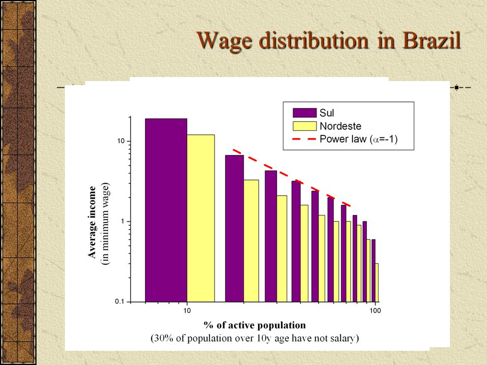 Wage distribution in Brazil