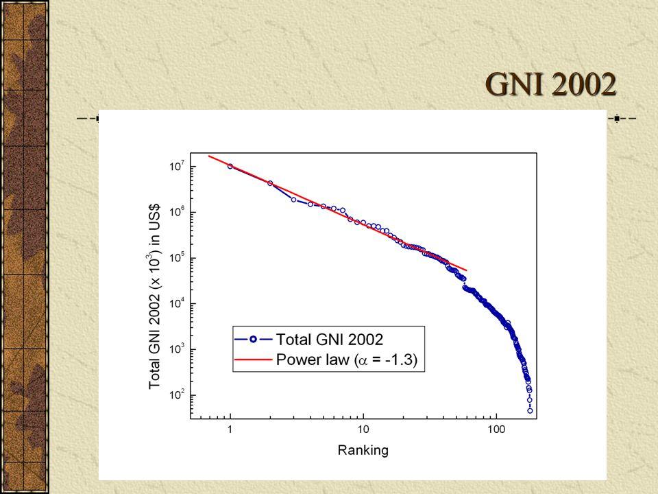 GNI 2002