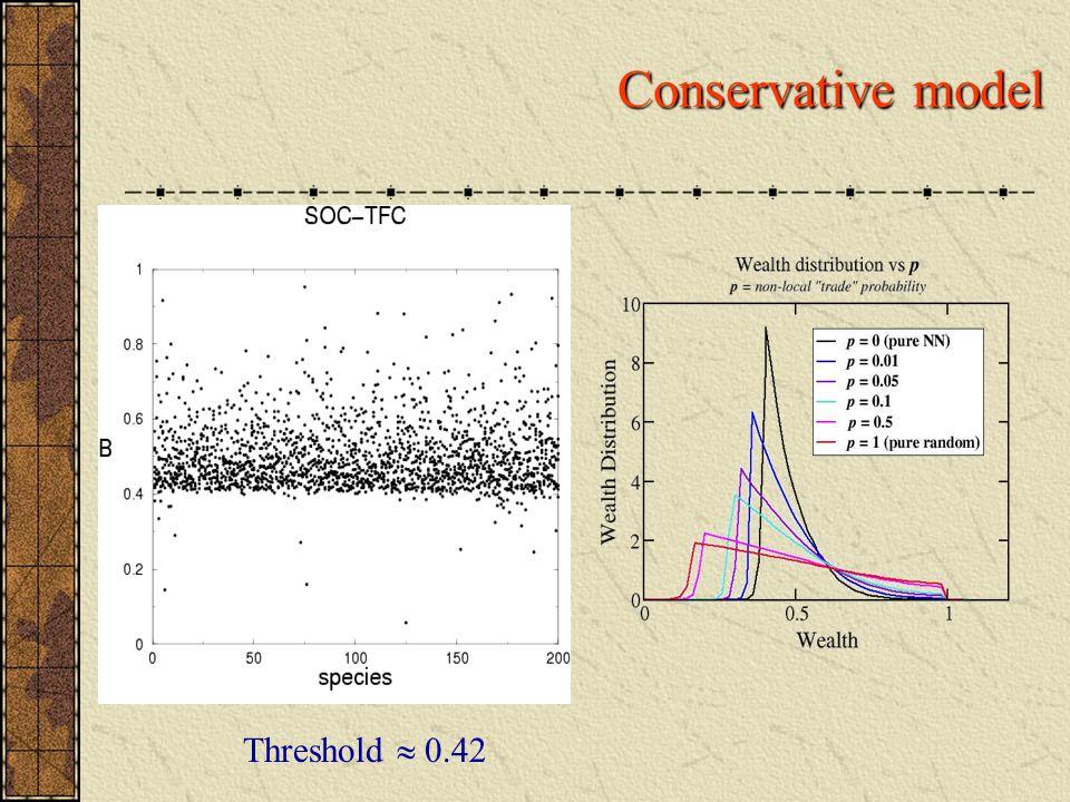 Conservative model Threshold  0.42